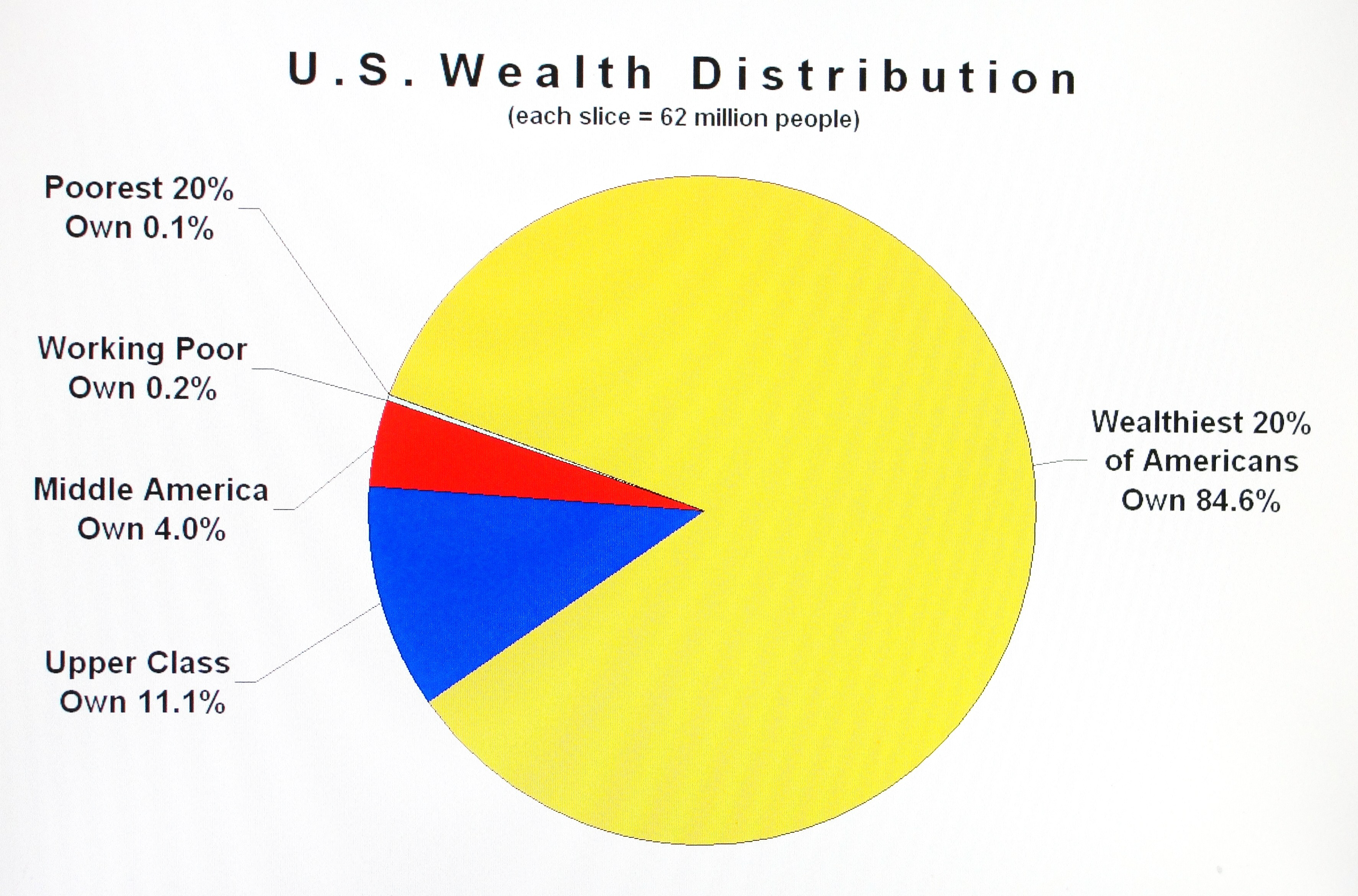 Wealth data driven viewpoints page 2 wealthdistribution nvjuhfo Image collections