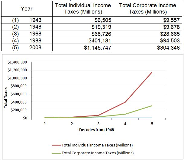 corp vs ind taxes