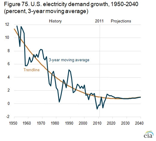 US ElectDemand Declining