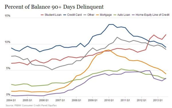 Debt Default Graph