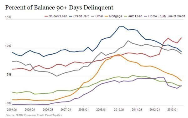 Debt Default Graph