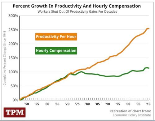 hourly GDP vs Wage graph