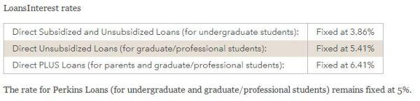 Student Loan Rates per CFPB