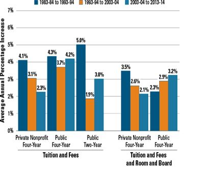 Tuition Rates Bar Chart