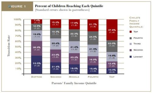 Upward Mobility bar graph