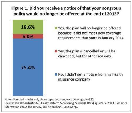 Obamacare Survey Bar Graph