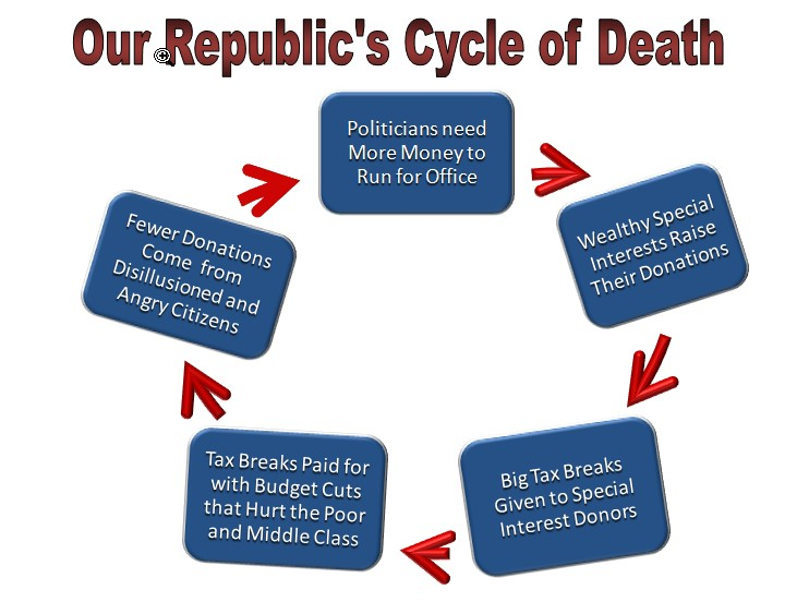 Cycle Of Death For Our Republic 171 Data Driven Viewpoints